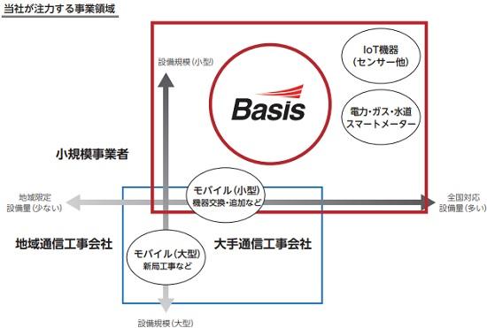 ベイシス(4068)IPOの事業領域