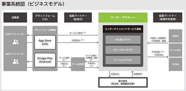 ワンダープラネット(4199)IPOのビジネスモデル