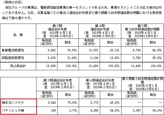 日本電解(5759)IPOの販売実績と取引先