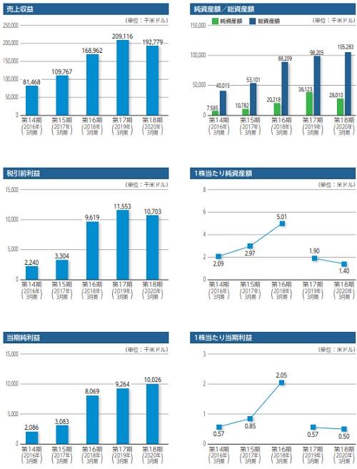 オムニ・プラス・システム・リミテッド(7699)上場評判と業績