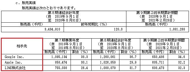 ワンダープラネット(4199)販売実績と取引相手