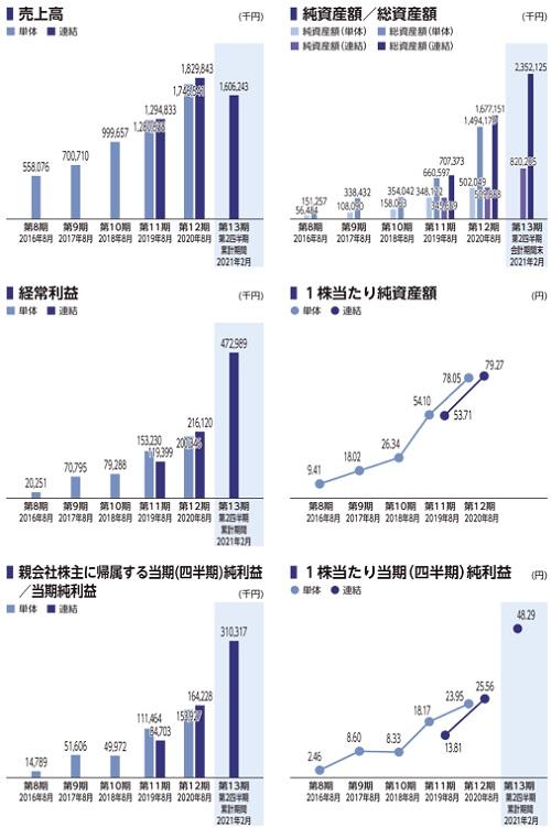 アイドマ・ホールディングス(7373)IPOの上場評判と業績