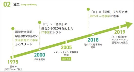 全研本社(7371)IPOの成長ステージ