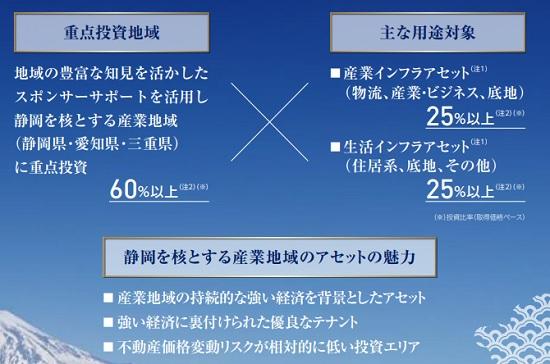 東海道リート投資法人(2989)IPOの上場評判