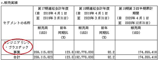 オムニ・プラス・システム・リミテッド(7699)IPOの販売実績