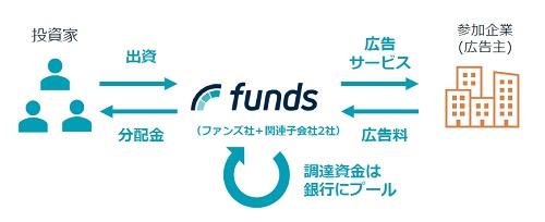 ファンズ(Funds)の新スキーム