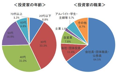 株式投資型クラウドファンディング(投資型CF)の投資家年齢と職業