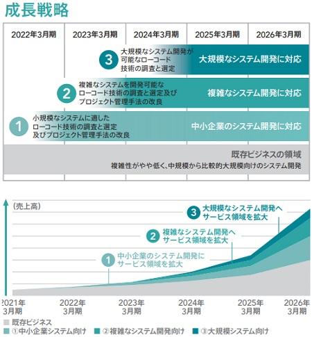 BlueMeme(ブルーミーム)IPOの成長戦略