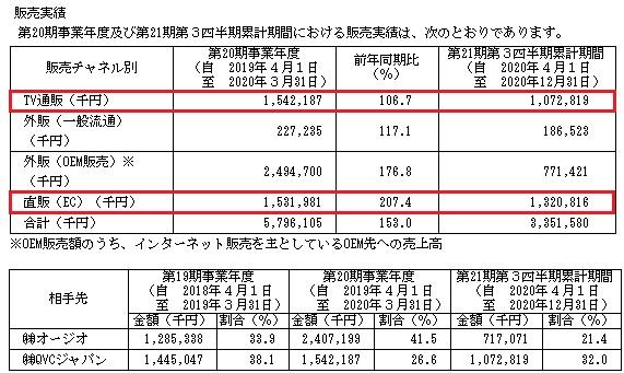 アルマード(4932)IPOの販売実績と取引先