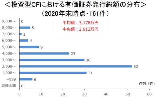投資型CFにおける有価証券発行総額