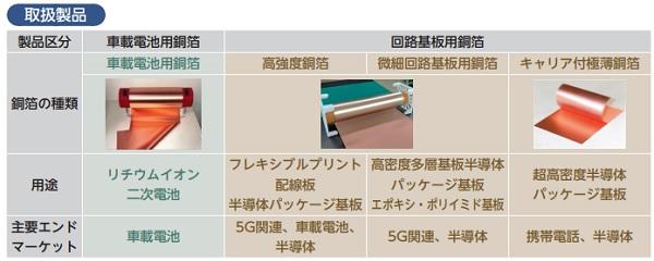 日本電解(5759)IPOの取扱い製品
