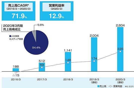 コンフィデンス(7374)IPOの売上と営業利益率