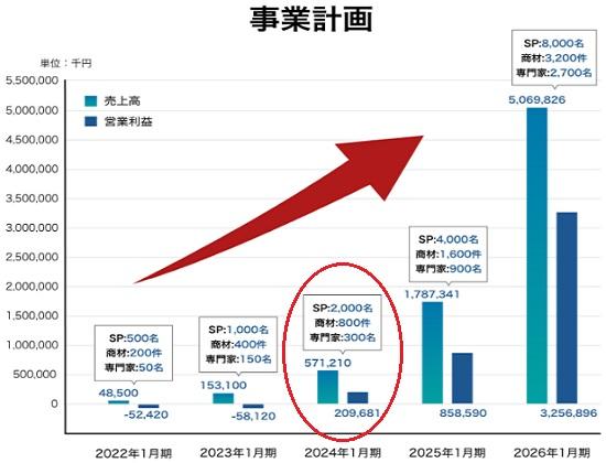 オメガイノベーションの業績と上場(IPO)