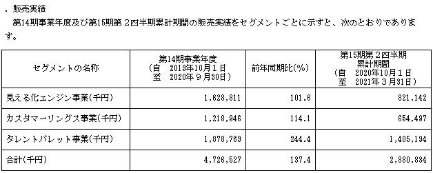 プラスアルファ・コンサルティング(4071)IPOの販売実績