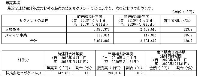 コンフィデンス(7374)IPOの販売実績と取引先