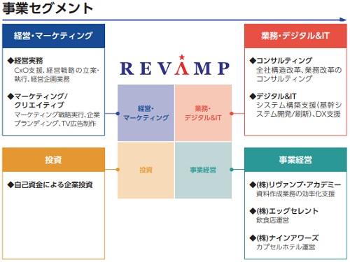 リヴァンプ(4070)IPOの事業セグメント