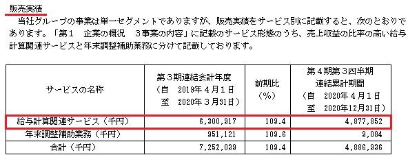 ペイロール(4489)IPOの販売実績