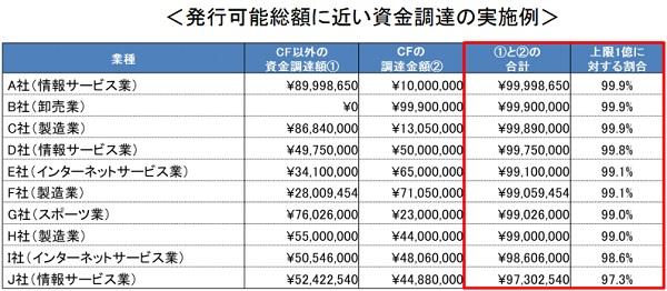株式投資型クラウドファンディングを利用して1億円を集めた企業