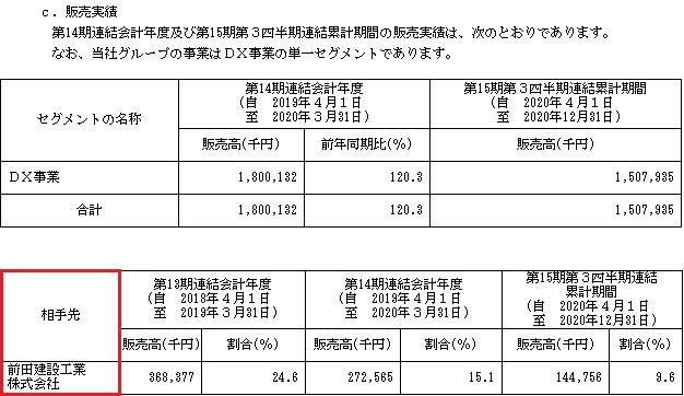 BlueMeme(ブルーミーム)IPOの販売実績