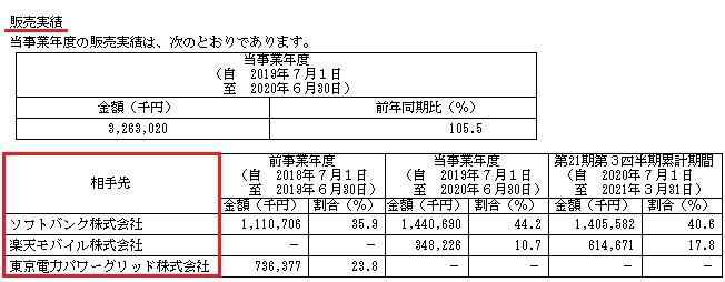 ベイシス(4068)IPOの販売実績と取引先
