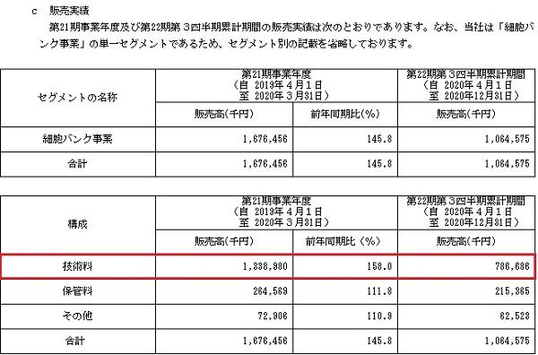 ステムセル研究所(7096)IPOの販売実績