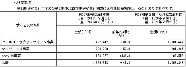 アイドマ・ホールディングス(7373)の販売実績