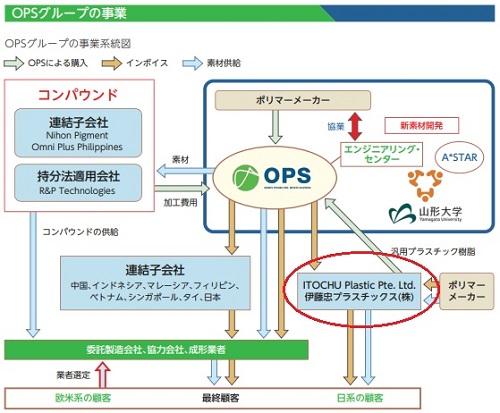 オムニ・プラス・システム・リミテッド(7699)IPOの事業とグループ企業