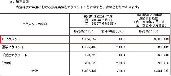 全研本社(7371)の販売実績