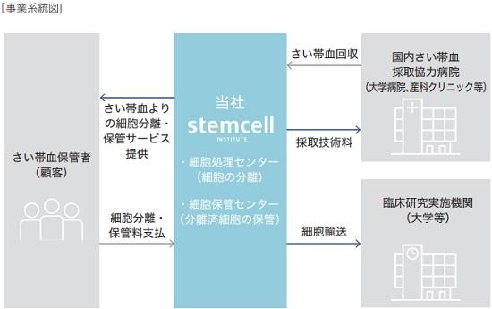ステムセル研究所(7096)IPOの収益メカニズム