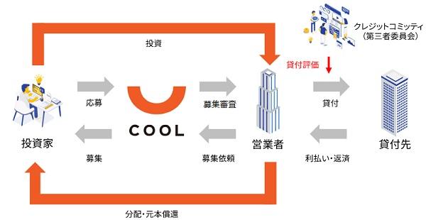 COOL(クール)の特徴とスキーム