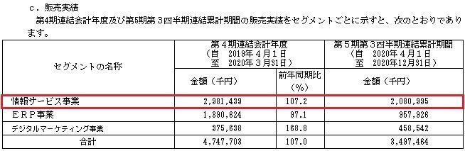 HCSホールディングス(4200)の販売実績