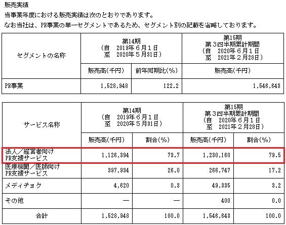 Enjin(エンジン)IPOの販売実績