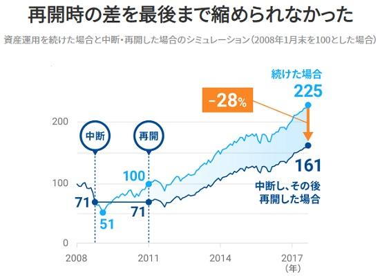 長期投資のメリット