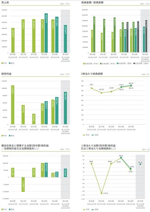 全研本社(7371)IPOの上場評判と業績