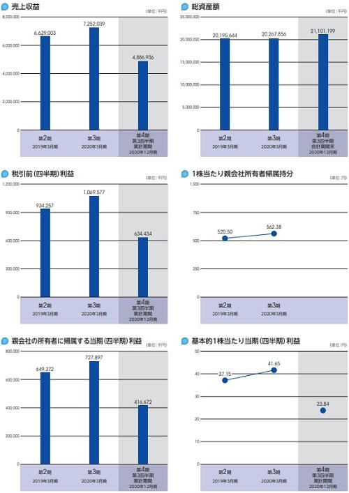ペイロール(4489)IPOの上場評判と業績