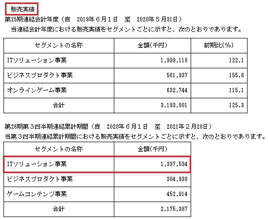 テンダ(4198)IPOの販売実績
