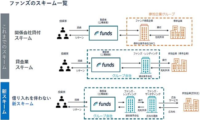 ファンズ(Funds)の新スキームとこれまでのスキーム比較