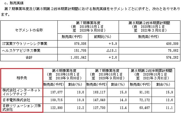 BCC(ビーシーシー)IPOの販売実績と取引先