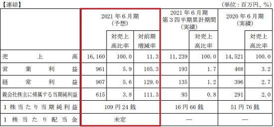 AIメカテック(6227)の業績予想と前期比較