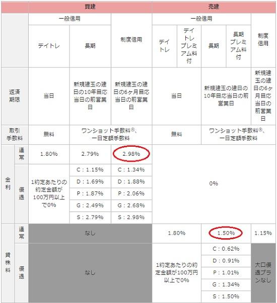 auカブコム証券の信用取引金利と貸株料