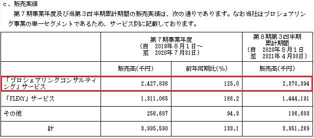 サーキュレーション(7379)IPOの販売実績