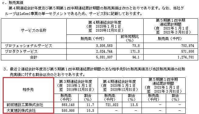 ラキール(4074)IPOの販売実績と取引先