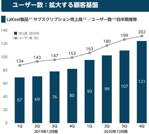 ラキール(4074)IPOのサブスクリプション売上高とユーザー数の推移