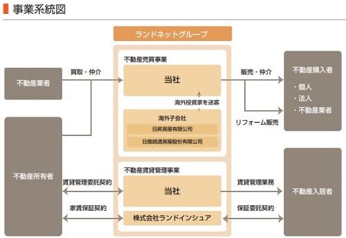 ランドネット(2991)IPOの事業系統図
