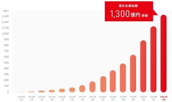 クラウドバンク累計応募総額の推移