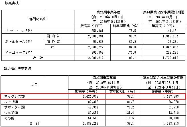 コラントッテ(7792)IPOの販売実績と取扱い商品(製品)