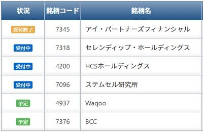 SBIネオトレード証券IPO取扱いBCC