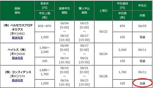 コンフィデンスIPOに松井証券から当選