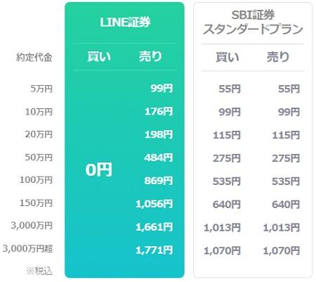 LINE証券(ライン証券)IPOの売却手数料
