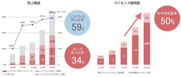 ブレインズテクノロジー(4075)売上構成とライセンス販売数